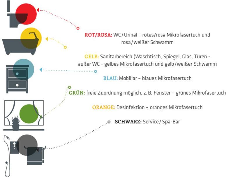 HACCP-Farbleitsystem_Nungesser_Radinger